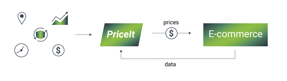 Dynamic Pricing 1, ML cube