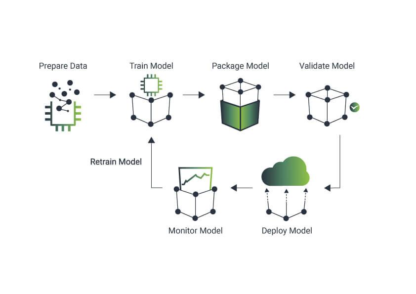 ML Cube Platform, ML cube
