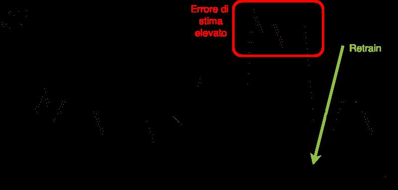 Immagine che contiene testo, dispositivo, calibro  Descrizione generata automaticamente
