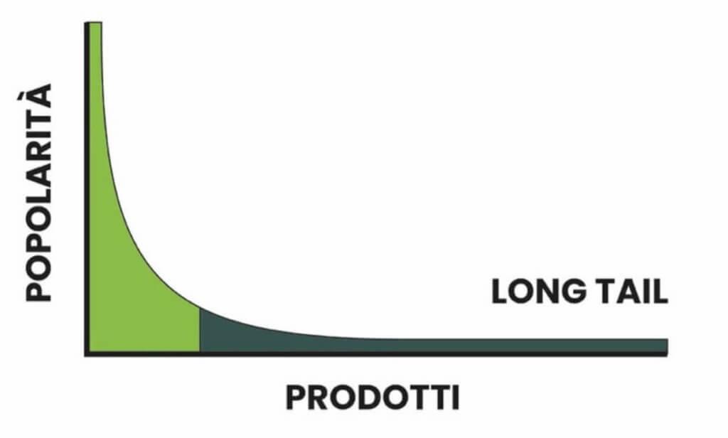 """Grafico che raffigura il modello di business """"long tail"""" per gli e-commerce"""