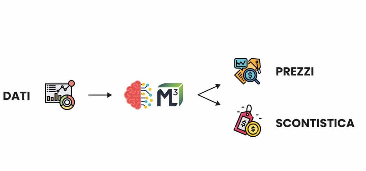 Schema del funzionamento dell'algoritmo di ML cube